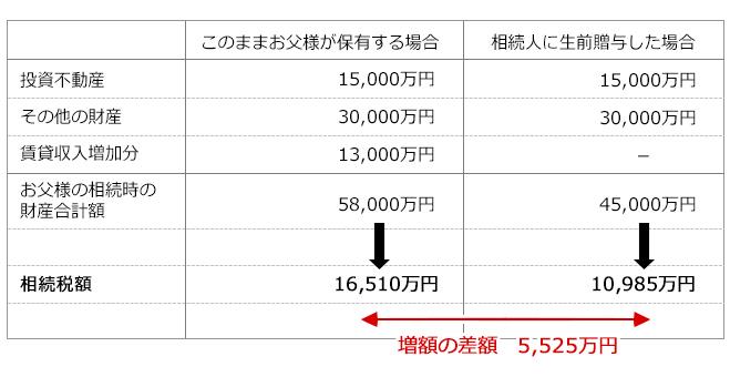 相続税額表